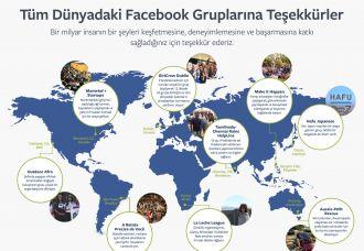 Facebook grupları her ay 1 milyardan fazla kişi kullanıyor