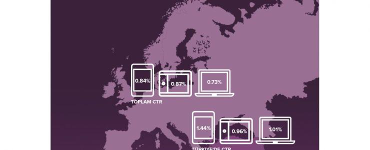 Avrupa'nın mobil reklamlara en fazla tıklayan ülkesi Türkiye