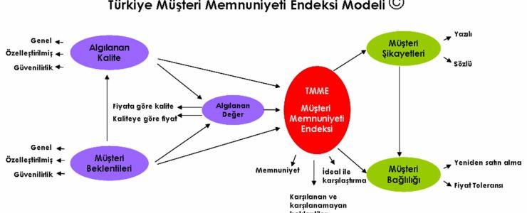 Türkiye Müşteri Memnuniyeti Endeksi 2013 yılı 4. çeyrek sonuçları açıklandı