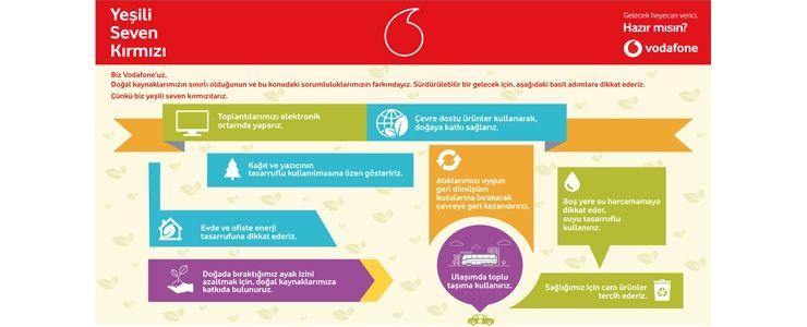 Vodafone Türkiye'nin dijital operasyon merkezi'ne yeşil ofis diploması