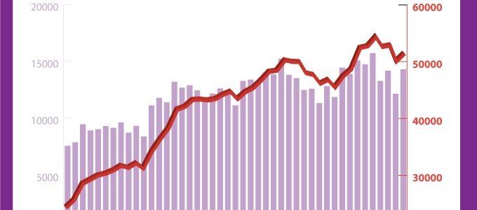 Özel sektör yılın son çeyreğine rekor istihdamla giriyor